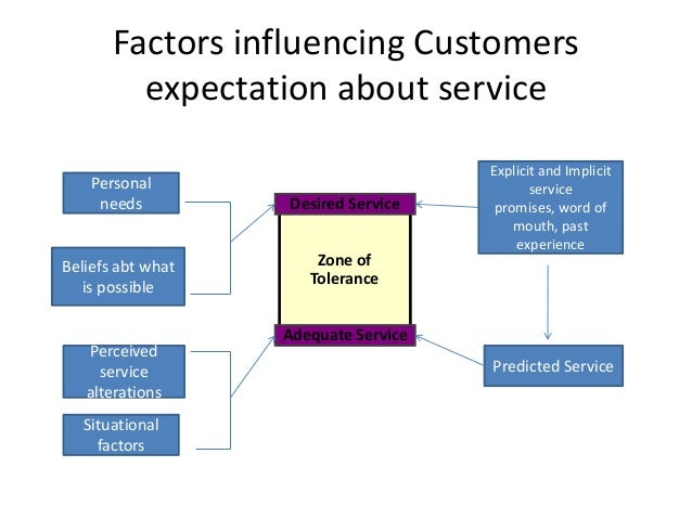 factors affecting the service quality of Figure 1 – model study of the factors affecting the service quality standards at based on the factors on affecting the service quality standards at the tan.