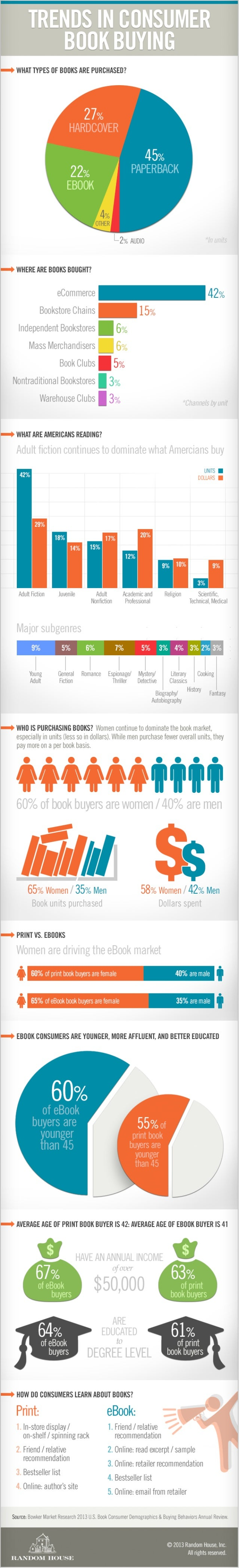 Trends in Consumer Book Buying [Infographic]