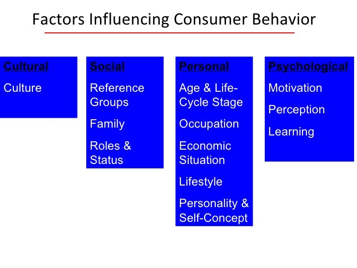 thesis on consumer buying behavior