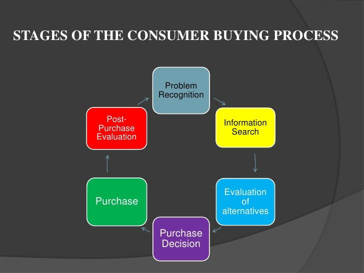 the basics of the buyer decision process There are three types of decision process which  basics » types of decision making process  which influence the decision making a buyer may take.