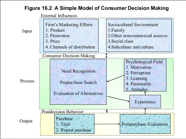 an analysis of market influences and decision making in an oligopoly market Firms in oligopoly market avoid price cutting and try to compete on non-price basis  sales promotion interdependence interdependence the most important feature of the oligopoly is the interdependence in decision making of the few firms which comprise the industry the reactions of the rival firms may be difficult to guess  firm may be.