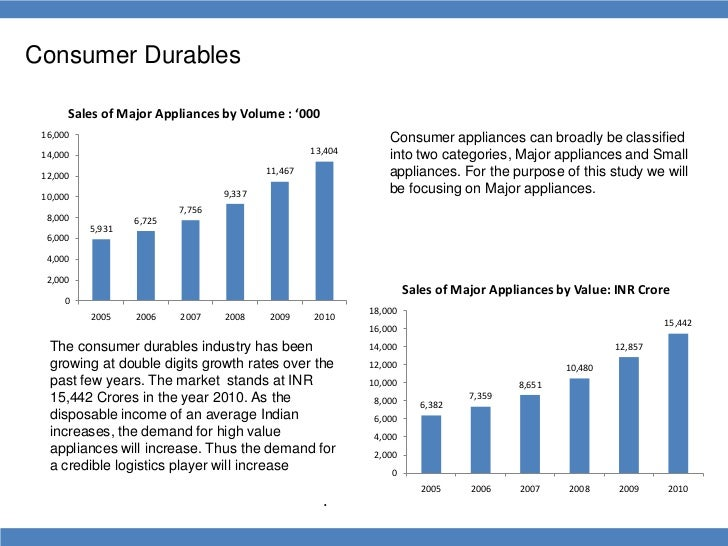 consumer durables and nondurables