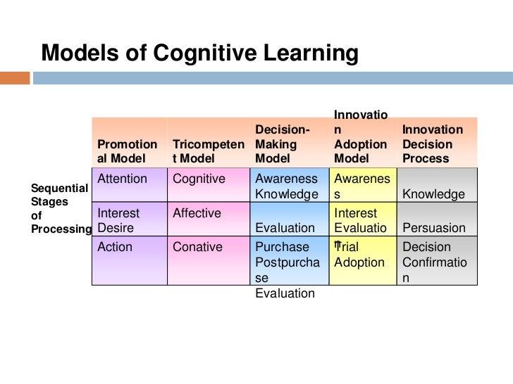 Information processing theory - Wikipedia