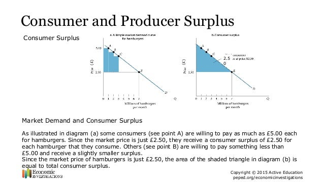 case study on consumer surplus Solutions: case study we examined the market from the eyes of the consumer and introduced consumer surplus to explain how a consumer reacts to price changes.