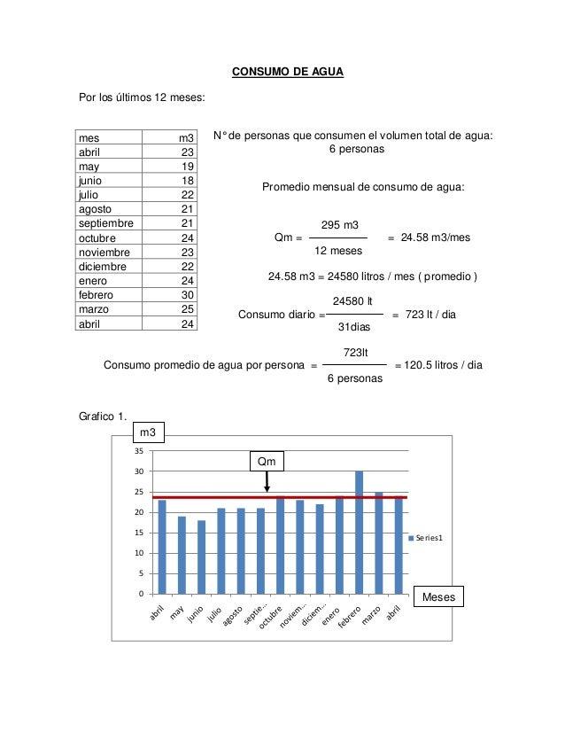 CONSUMO DE AGUAPor los últimos 12 meses:mes                m3       N° de personas que consumen el volumen total de agua:a...