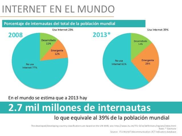 Uso de Internet en el Mundo Internet en el Mundo