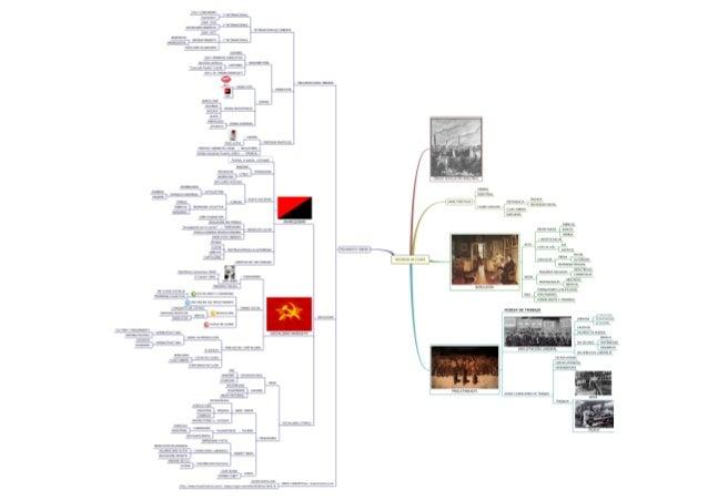 Mapa mental. Cambio social y movimiento obrero