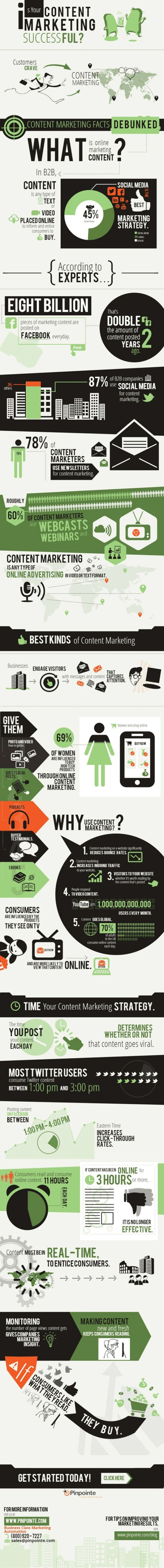 Infographic: Is Your Content Marketing Successful?