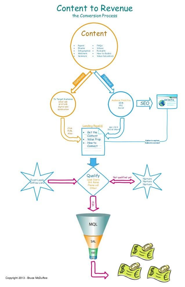 website Content to Revenue the Conversion Process Content  Papers  Ebooks  Infographics  Webinars  Seminars  FAQs  ...