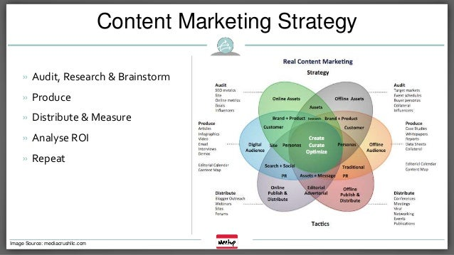 Content Marketing Plans. Powerpoint Content Marketing Plan