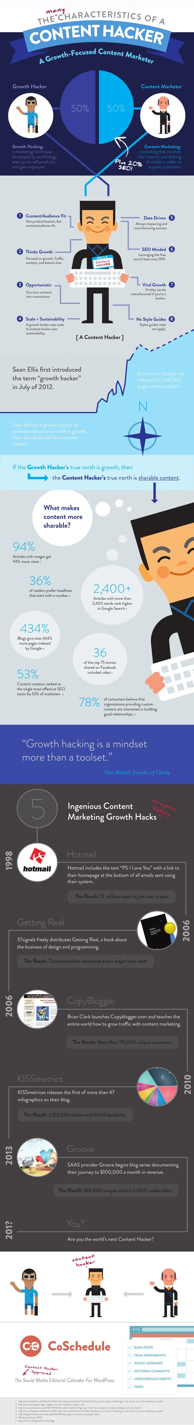 Growth Hacking: The Characteristics Of A Content Hacker [Infographic]