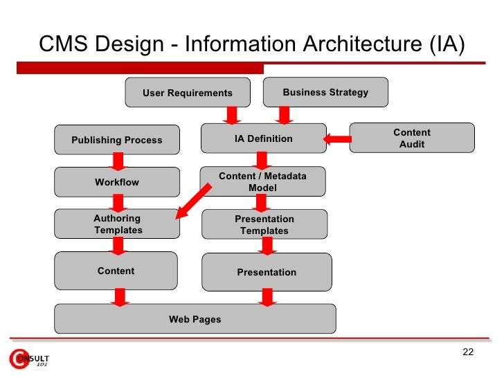 information architecture the design and integration Describe compliance with cms enterprise architecture (ea) and standards   and information designs described above, depict the overall, integrated structure .