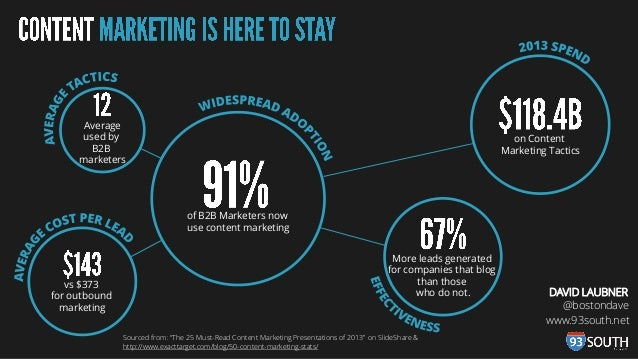 Average used by B2B marketers  on Content Marketing Tactics  of B2B Marketers now use content marketing  vs $373 for outbo...