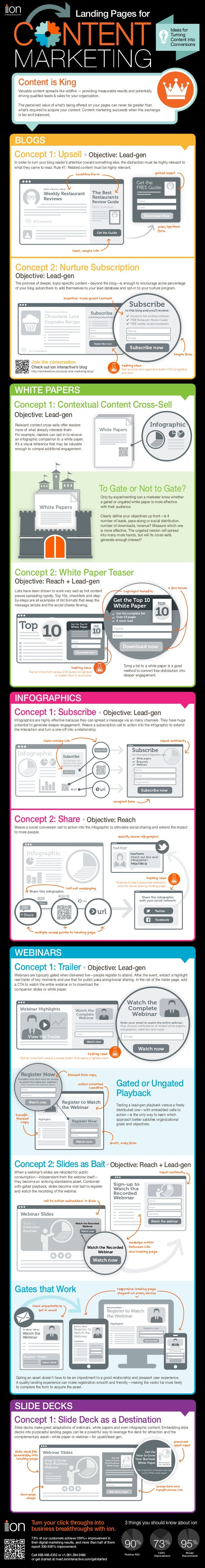 Landing Pages for Content Marketing [Infographic]