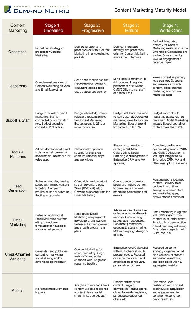 Content Marketing Maturity Model