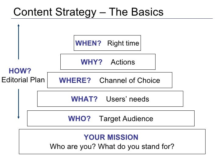 Content Strategy – The Basics YOUR MISSION  Who are you? What do you stand for? WHO?   Target Audience WHAT?   Users' need...