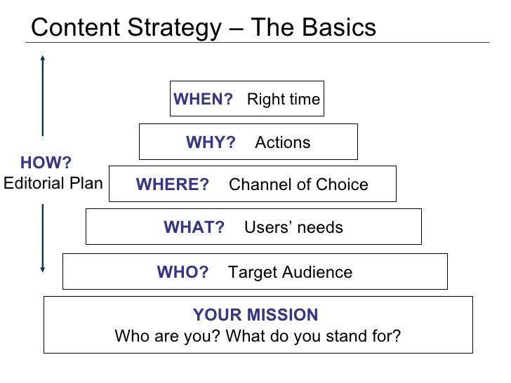 Content Strategy IABC