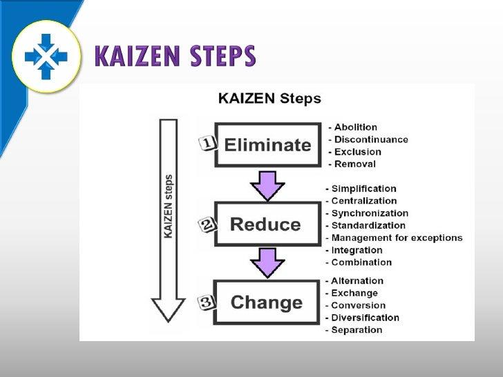 A Kaizen Continues Improvement