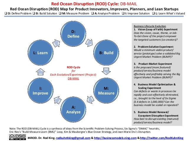 Red	   Ocean	   DisrupFon	   (ROD)	   Cycle:	   DB-­‐MAIL	     Red	   Ocean	   DisrupFon	   (ROD)	   Map	   for	   Product...