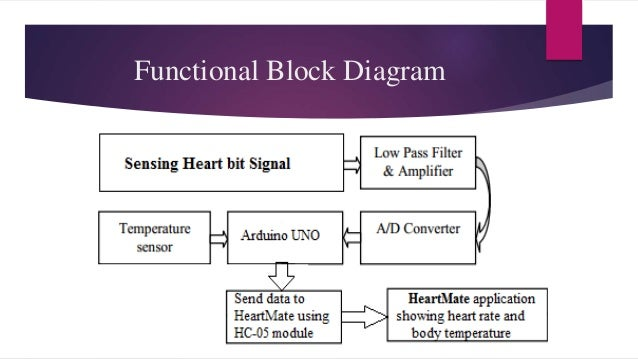 Cardiovascular Monitoring System : Continuous heart rate and body temperature monitoring
