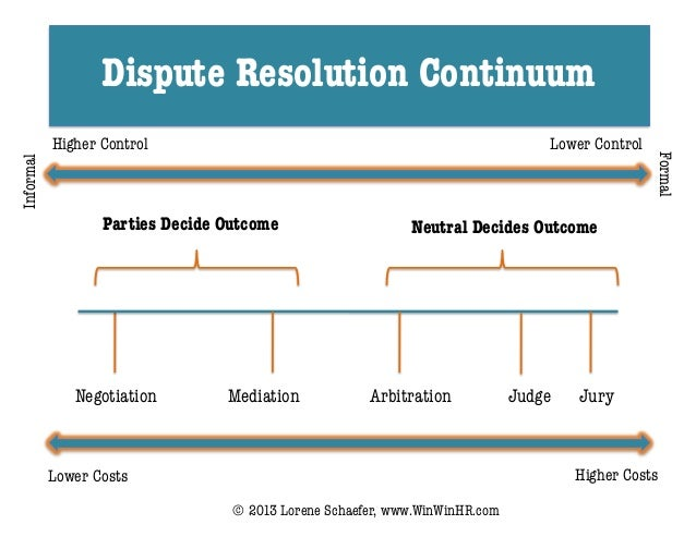 Dispute Resolution ContinuumHigher Control Lower ControlLower Costs Higher CostsParties Decide Outcome Neutral Decides Out...