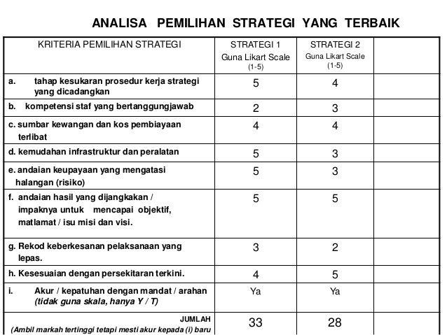 100 strategi untuk pilihan binari