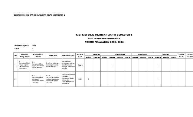 Contoh Kisi Dan Soal Uas Ipa Kelas 5 Semester 1