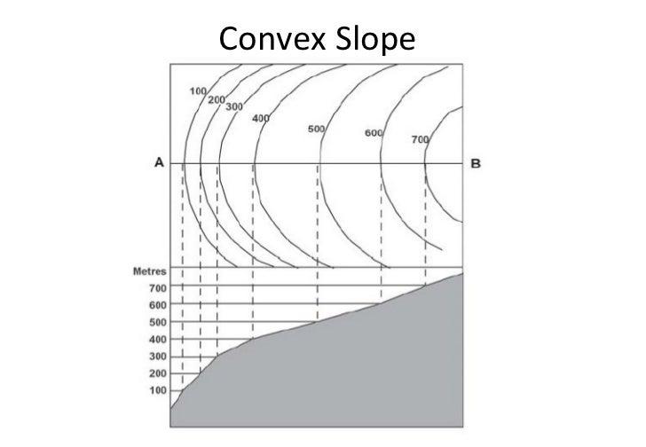 concave convex slopes images. Black Bedroom Furniture Sets. Home Design Ideas