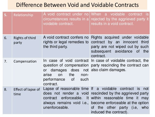 Valid Void And Voidable Contract With Examples