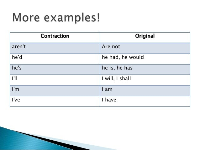 Learn English Contractions