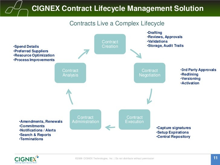 Contract Lifecycle Management Webinar With Cignex 22 Apr2010