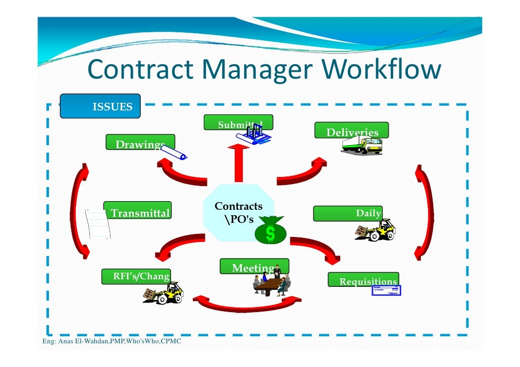 Contract Manager Workflow