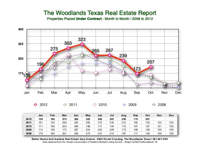 The Woodlands Texas Real Estate Report                          Properties Placed Under Contract - Month to Month / 2008 t...
