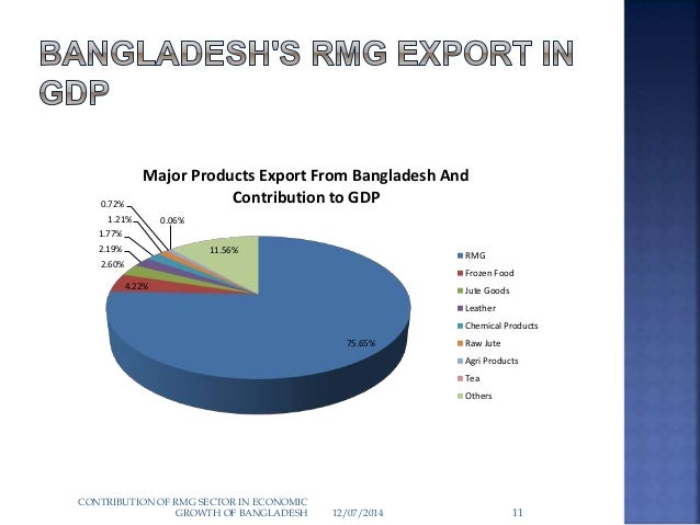 rmg sector bangladesh Read this essay on rmg sector in bangladesh come browse our large digital warehouse of free sample essays get the knowledge you need in order to pass your classes.