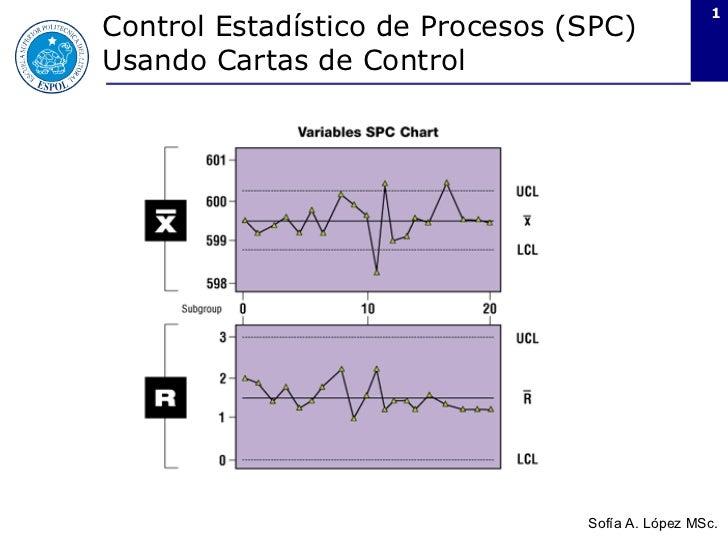 Control Estadístico de Procesos (SPC) Usando Cartas de Control Sofía A. López MSc.