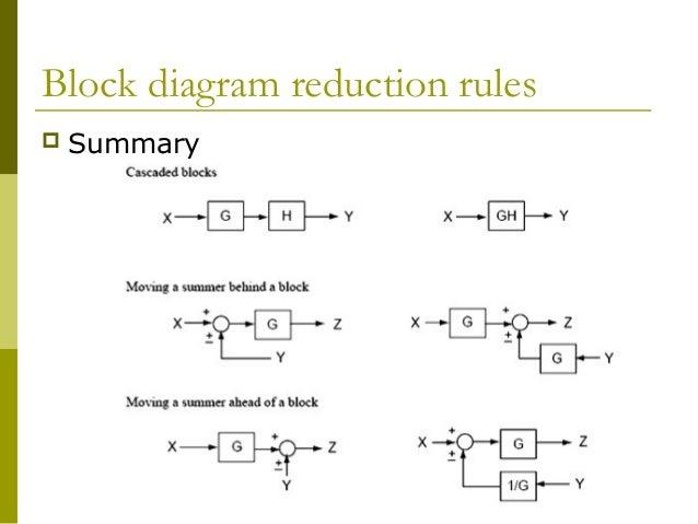 control chap3 : block diagram rules - findchart.co