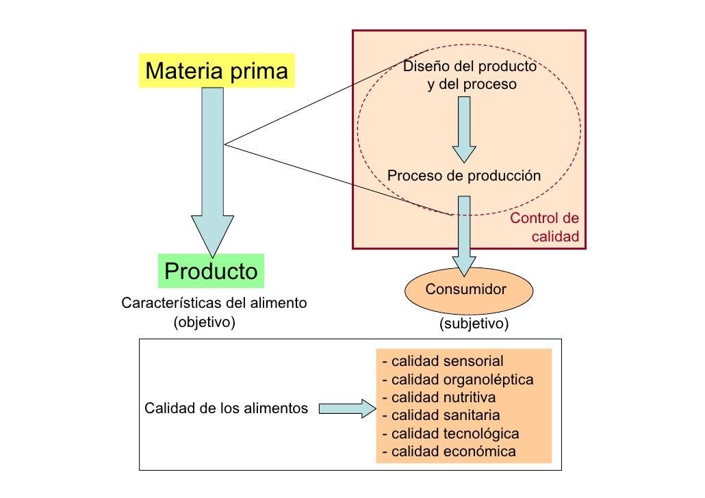 Control de calidad de los alimentos for Procesos de produccion de alimentos
