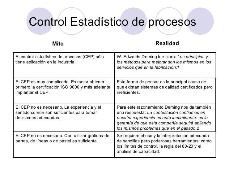Control Estadístico de procesos Mito Realidad Se requiere el uso y la interpretación adecuada de sencillas pero poderosas ...