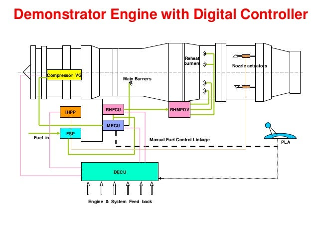Create an operating domain mod further To Control The Speed Of Dc Motor Simple Project in addition STR W6052S also UA Design together with Case Study Using Apmoptimizer Sensitivity Analysis To Ensure The Reliability And Maintainability Of A Desalination Facility. on reliability block diagram