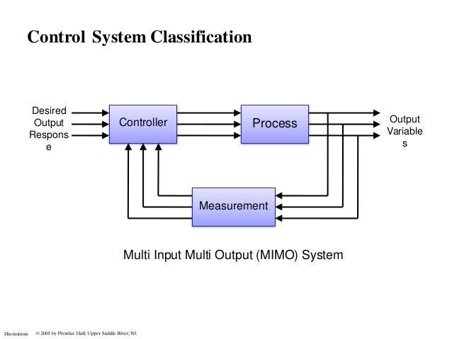 Multi Input System Controller Design