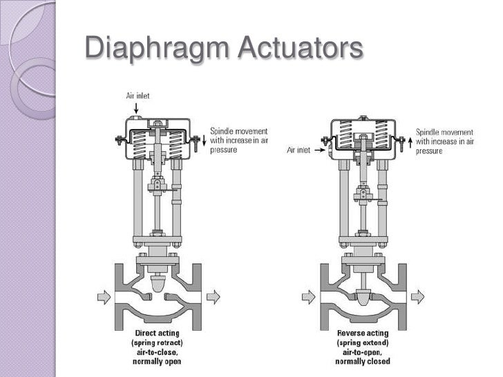 W221 Electronic Parking Brake Actuator Motor likewise Product 200520501 200520501 in addition Wiring Diagram For A Lift Chair Recliner additionally 1988 Shadow Biped Walker David Buckley Et Al British further Valves 101 2 Types Ball Valves. on electric motor actuator