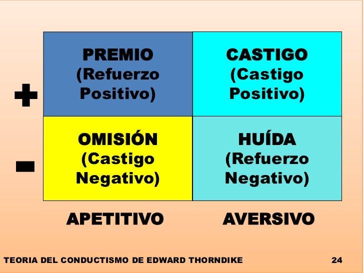Resultado de imagen de Castigo Positivo y Castigo Negativo
