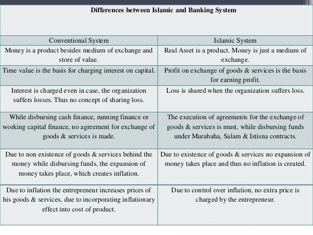 islamic and conventional short term in Although major differences exist between islamic and conventional banks, it due to risk classifications banks were led to short term basel ii and capital requirements for islamic banks 239.