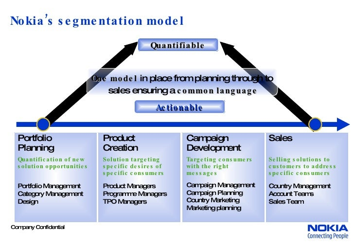 nokia customer segmentation Nokia marketing strategy(plan) segmentation strategy geographic: nokia immediate geographic target is for nokia to be number one in customer.