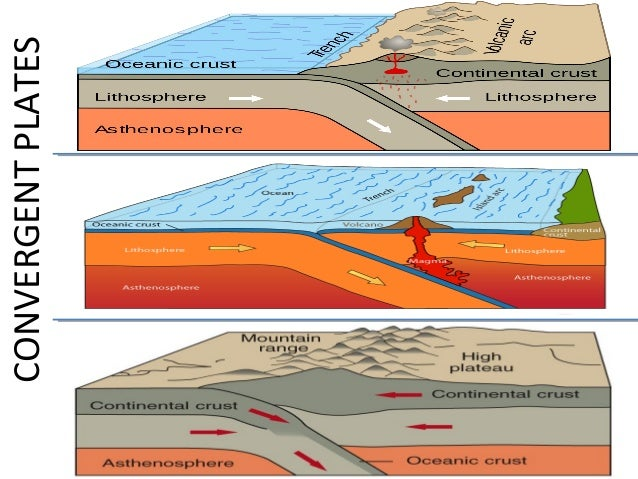 plate boundaries and volcanoes relationship quizzes