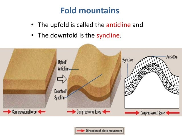 Image Gallery of Fold Mountains Diagram Kids