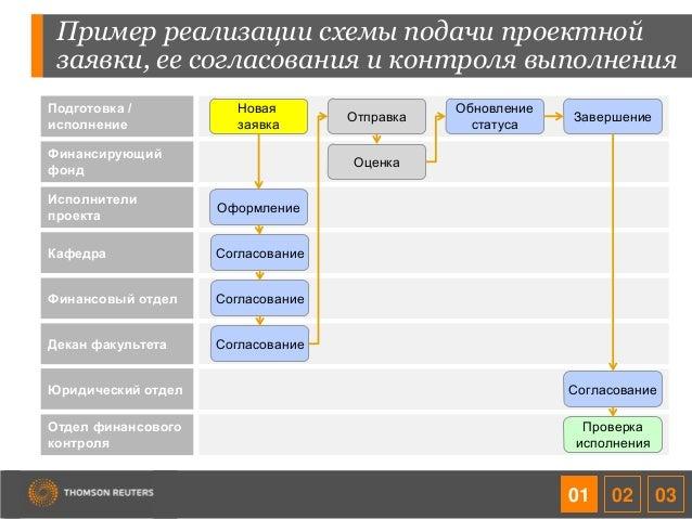 Пример реализации схемы подачи