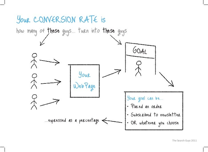 Website Conversion Rate Explained