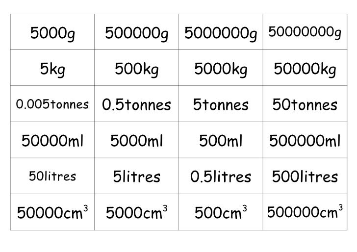 Conversion card sort b (metric weight & capacity)