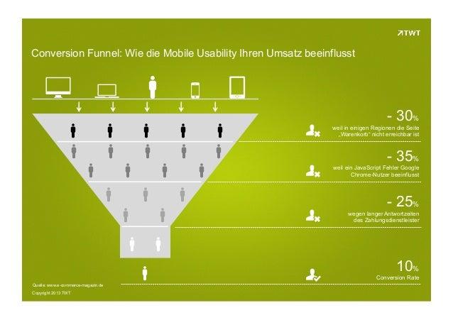 Conversion Funnel: Wie die Mobile Usability Ihren Umsatz beeinflusst
